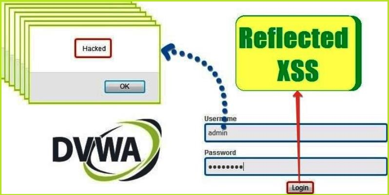 DVWA Reflected XSS Exploit
